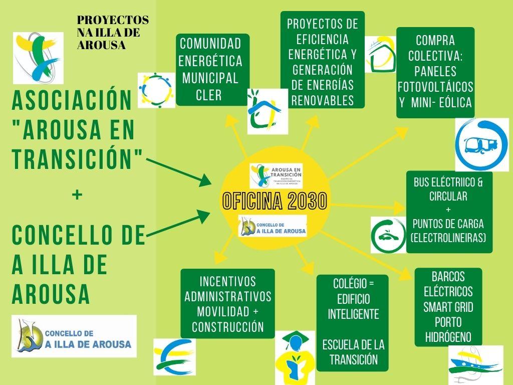 AXENDA 2030 DA ILLA DE AROUSA  CARA A TRANSICIÓN ENERXÉTICA