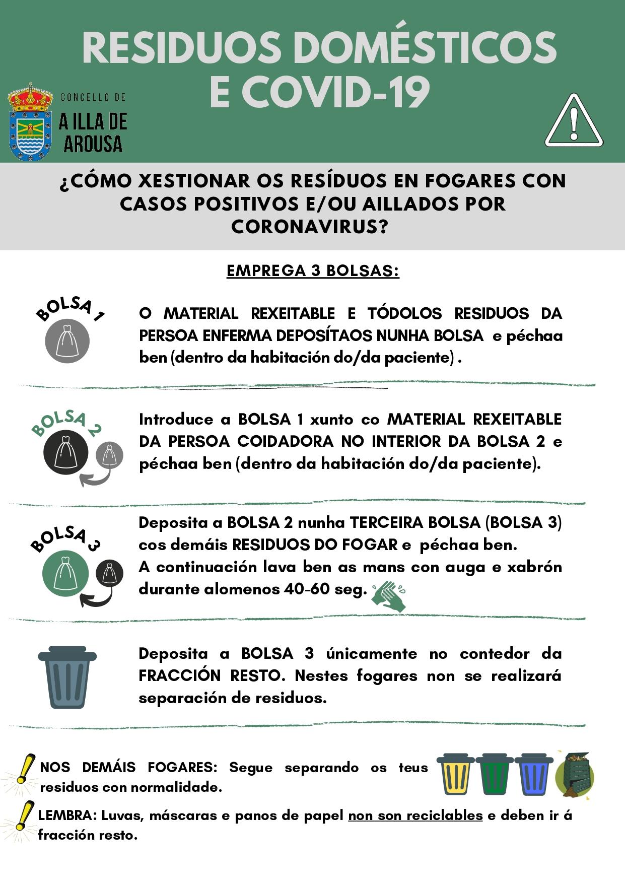 Residuos domésticos e Covid 19